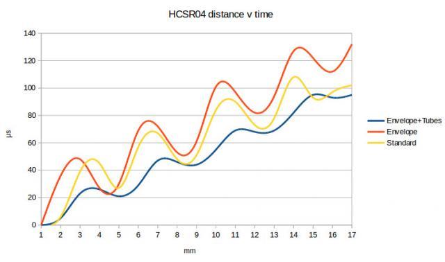 HC-SR04 | David Pilling on